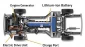 För maximal fördelning av tyngden har batterierna samlats i ett T-format paket mitt i bilen. Tvärmonterad fram finns bland annat en liten bensinmotor som driver generatorn om den ordinarie elströmmen skulle ta slut.